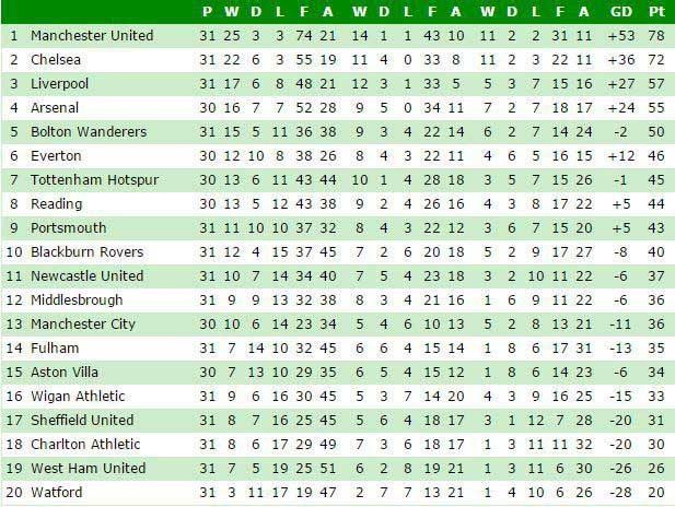 league 31 march 2007