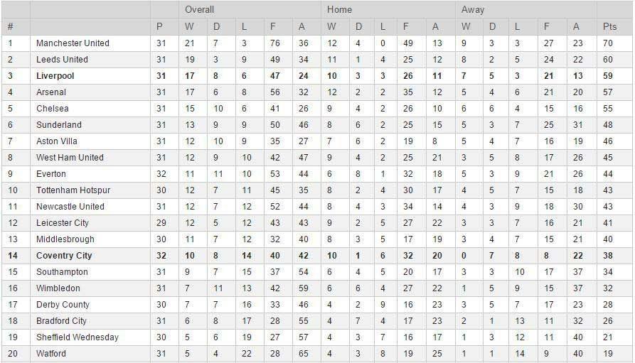 league table 1 April 2000