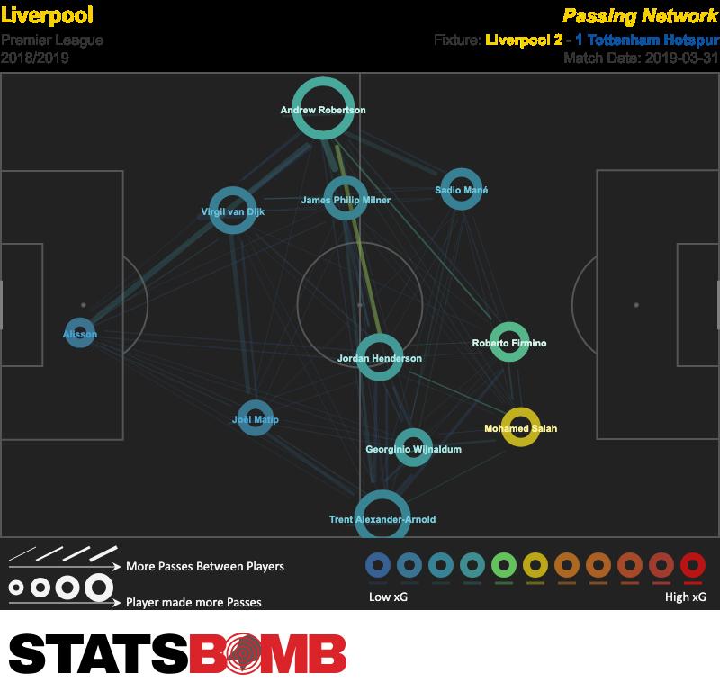 Liverpool vs Tottenham Hotspur - 2019-03-31 - Pass Map